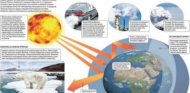 В Арктике потепление идет быстрее, чем в других районах Земли