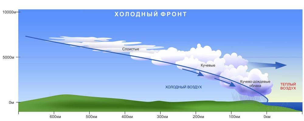 31 июля в Приморском крае пройдут кратковременные грозовые дожди