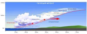 Внимание! 2 - 4 мая в Приморье ожидается серьезное ухудшение погоды