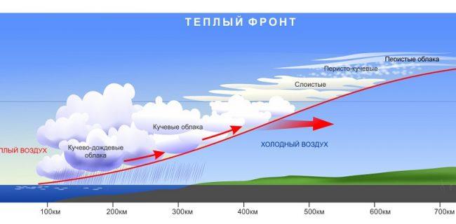 23 апреля в Приморье местами пройдут кратковременные дожди