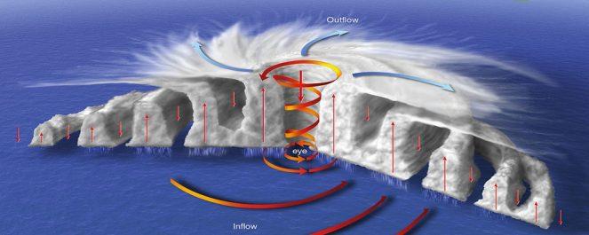 Шкалы тропических циклонов
