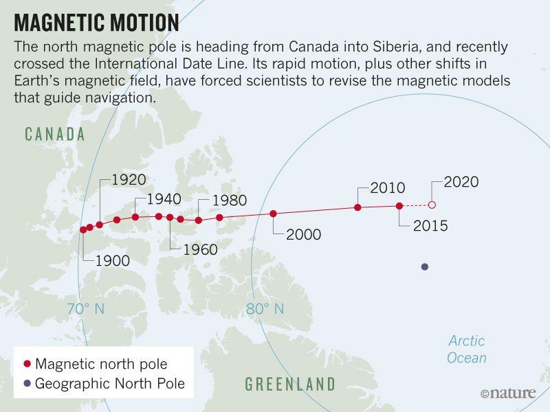 Смещение магнитного полюса идет с ускорением